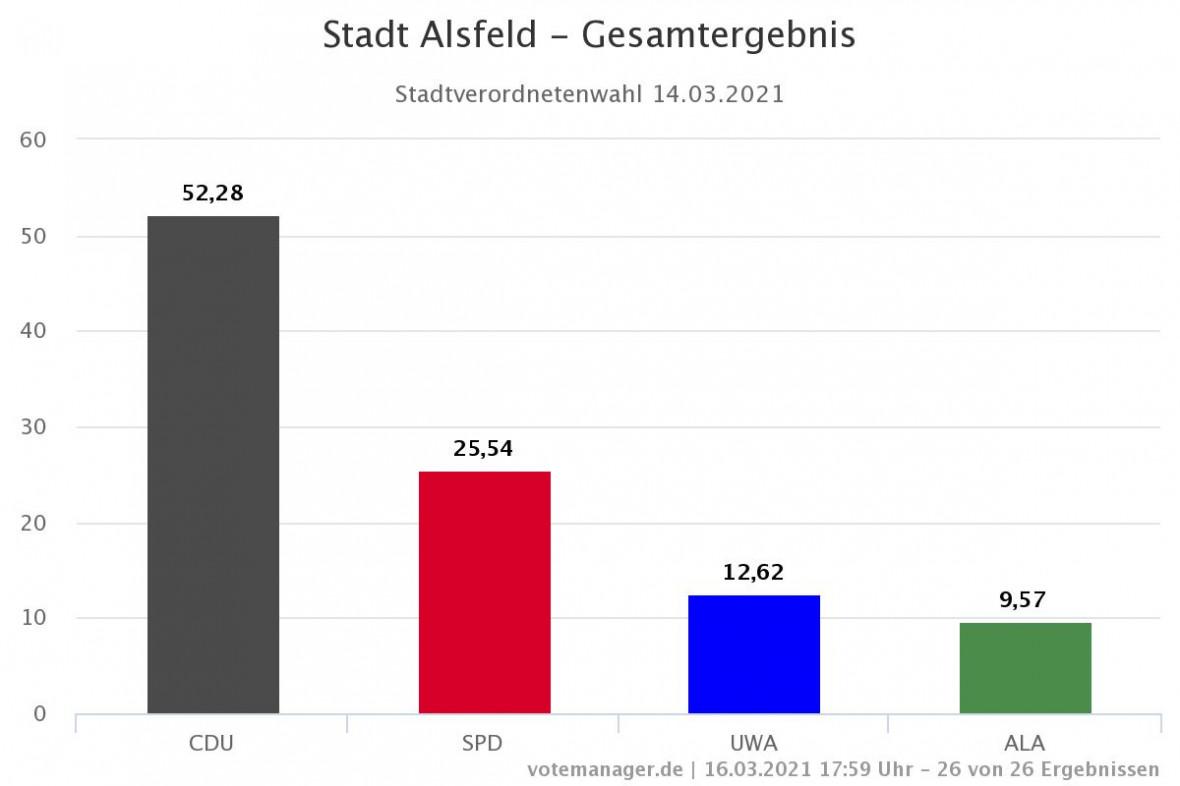 Amtliches Endergebnis Stadtverordnetenwahl Alsfeld